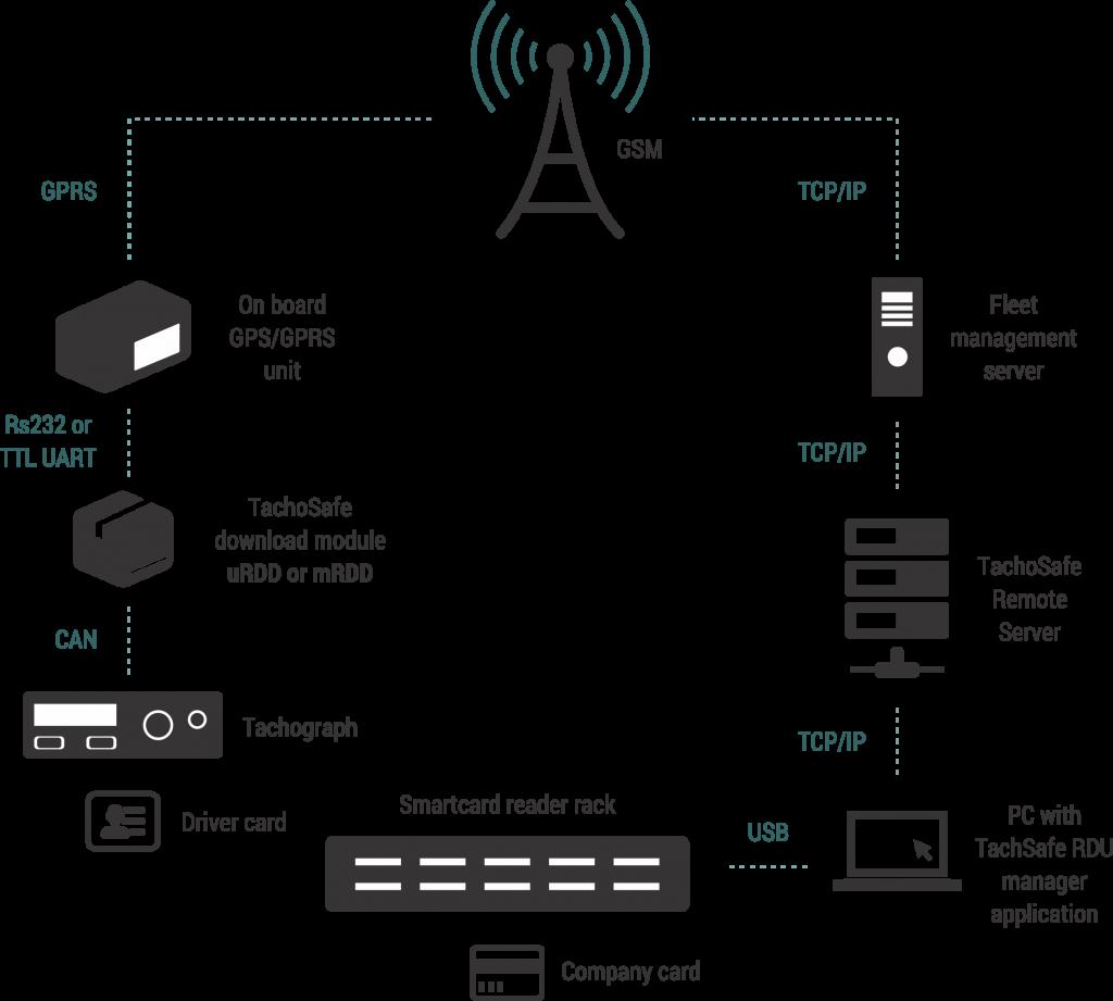 Remote Download GPRS - Schema TachoSafe A4 TachoSafe Remote FOMCOTRADE